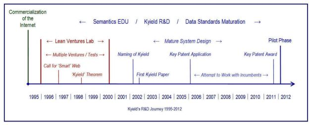 Kyield R&D Journey- 2012
