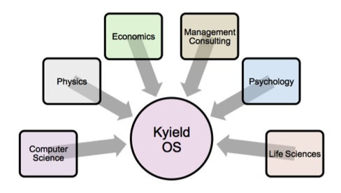 Power of Transdisciplinary Convergence (Copyright 2015 Kyield All RIghts Reserved)